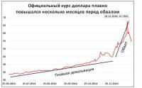 Гоафик падения рубля