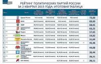 партийный рейтинг, таблица