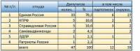 нижегородская гордума, состав